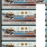 『【グラブル】火古戦場結果』の画像
