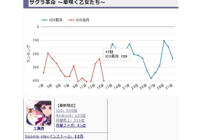 【悲報】サクラ革命、セルラン546位