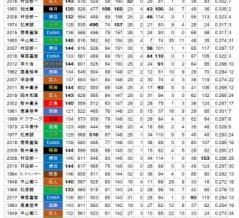 背番号「25」シーズン安打数50傑