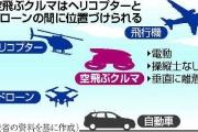 【夢・未来】空飛ぶクルマ 20年代の実用化へ政府が後押し 操縦士なしで移動 運航費はタクシーと同等