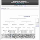 棋王戦トーナメント1回戦 深浦九段対千田七段