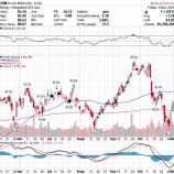 『【XOM】エクソン・モービル、予想を上回る好決算を背景に株価急騰!』の画像