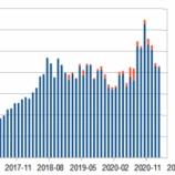 『#ストックフォト 2021年02月の成績』の画像