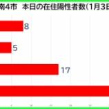 『【新型コロナ】新たな陽性数 1月3日(日)、戸田市8人・蕨市5人・川口市17人・さいたま市34人。埼玉県は142例発表。』の画像