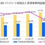 『大和ハウスリート投資法人・第28期(2020年2月期)決算・一口当たり分配金は6,040円』の画像