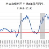 『米長短金利の逆転現象はリセッションの兆候か』の画像