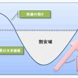 『バリュー株投資、ただただPERの低い株を買えばいいのか?シンプルなバリュー株投資理論。』の画像