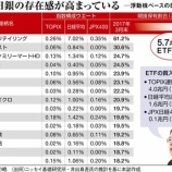 『【ヤバすぎ】日本の大企業、GPIFと日銀に乗っ取られてしまうwwwww』の画像