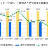 『スターツプロシード投資法人・第31期(2021年4月期)決算・一口当たり分配金は4,663円』の画像