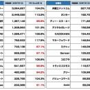 【全145社】広告・ネット関連企業の時価総額まとめ(2020年6月)