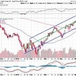 『ーエネルギー株の日はまた昇るー』の画像