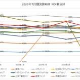 『2020年7月期決算J-REIT分析①収益性指標』の画像