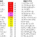 『第88回(2021)日本ダービー(東京優駿) 予想【ラップ解析】』の画像