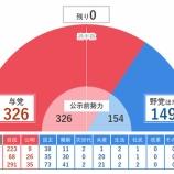 『【選挙】衆議院選挙が終わったいま、統一地方選挙が気になる』の画像
