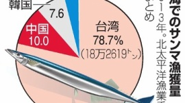 【サンマ】中国「漁獲量が減っているのは日本のせい。中国のせいにされるのは納得できない」
