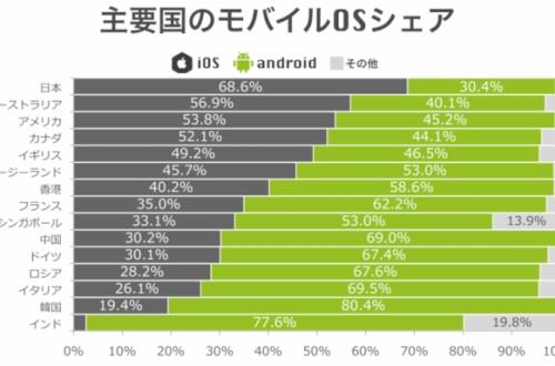 2017年のスマートフォンシャア率、日本だけ明らかに異常wのサムネイル画像
