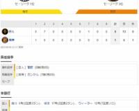 セ・リーグ T 1-8 G[9/19] 阪神 今年最後となる甲子園での「伝統の一戦」は見せ場なき大敗。序盤に痛恨の大量失点。