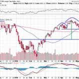 『米国株が急落するぞ!チャートに二つの「売り」シグナル発生!』の画像