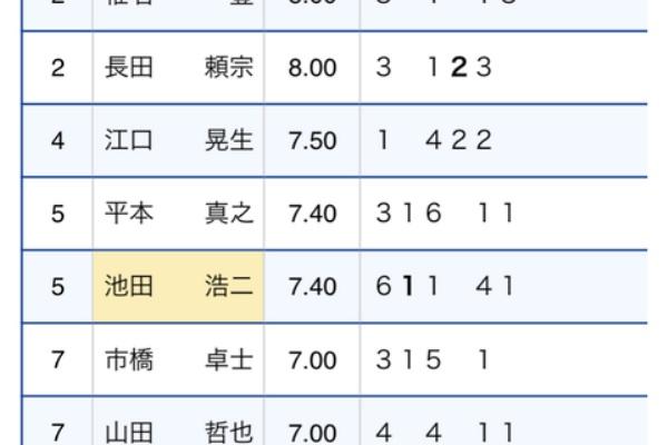 多摩川 競艇 得点 率