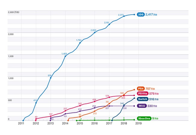 3DSがバケモノだと再確認できるグラフが話題に