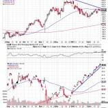 『株高もドルが買われないワケ』の画像