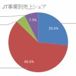 『【2914】日本たばこ産業(JT)が中間決算を発表!』の画像