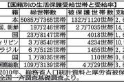 足立康史「日本人の財源を削ろうとしてますが外国人の生活保護はいくら?」⇒厚労省「把握は困難です」