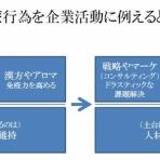 人と組織と、fukui's blog