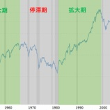 『【米国株】将来の20年は過去の20年と比べて株価が大きく上昇する理由』の画像