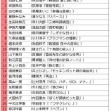 『【乃木坂46】売上100倍!?『乃木坂46文庫』売り上げランキングが公開!!!!』の画像