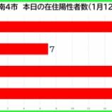 『【新型コロナ】新たな陽性数 1月12日(火)、戸田市16人・蕨市7人・川口市19人・さいたま市19人。埼玉県は195例発表。』の画像