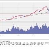 『【中国株】上海総合指数、乱高下の果てに1.7%安の続落で終了 連日の暴落危機は阻止』の画像