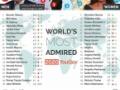 【画像】世界の憧れる男ランキング2020が発表されるwvwuvんwvuwvんuwuvuんvwv