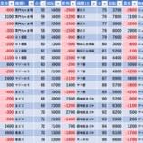 『12/22 コンサ成増スロ館 旧イベ』の画像