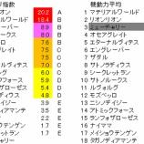 『第73回(2019)セントライト記念 予想【ラップ解析】』の画像