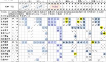 【乃木坂46】13th個握16次完売表!やはりちはるが伸びてきてる!