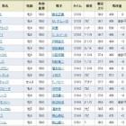 『マリアライトが牡馬撃破! 11年ぶり3頭目の牝馬V!/宝塚記念』の画像