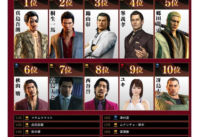 「龍が如く」キャラクター総選挙!!ヒロインの遥さん・・・・