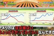 フジテレビ「池上彰スペシャル!」で格差の広がり示したグラフに「印象操作では?」多数の批判