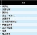 「入社するのが難しい有名企業」トップ200社