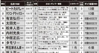 松本人志 「月収1億円説」を否定…わしゃ浜田か!