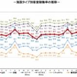 『観光庁-宿泊旅行統計調査(2019年1月)』の画像