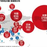 『【世界第2位】日本株がクソなのではなく、米国が凄すぎるだけの可能性。』の画像