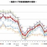 『観光庁-宿泊旅行統計調査(2021年5月)』の画像
