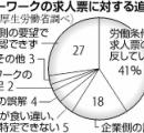 【ハロワ】求人票4割、厚遇「ウソ」…苦情9000件調査