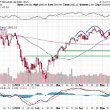 『米国経済堅調も 利上げを意識して株安と円高が加速する!』の画像