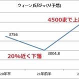 『S&P500が4500に?ウィーン氏の「びっくり10大予想」は本当にびっくりする予想なのか?』の画像