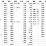 『キングNo.1世田谷 12/17オフミー来店・DMM双龍 全台出玉』の画像
