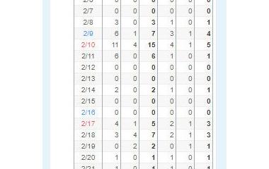 『おそすぎな2、3月の統計』の画像
