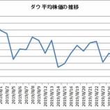『【ダウ30種】2019年8月銘柄別上昇率1位はBAで、最下位CSCOでした』の画像